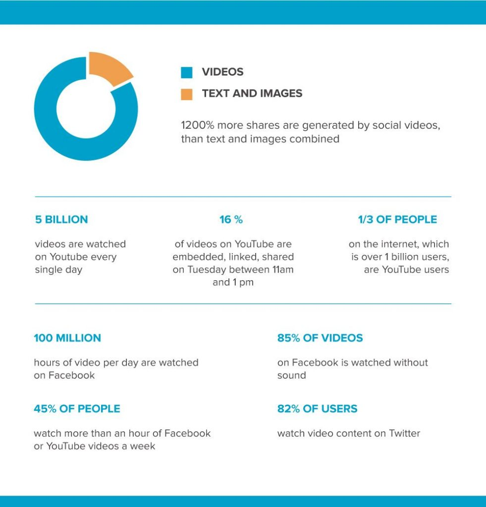 Video content ROI Stats
